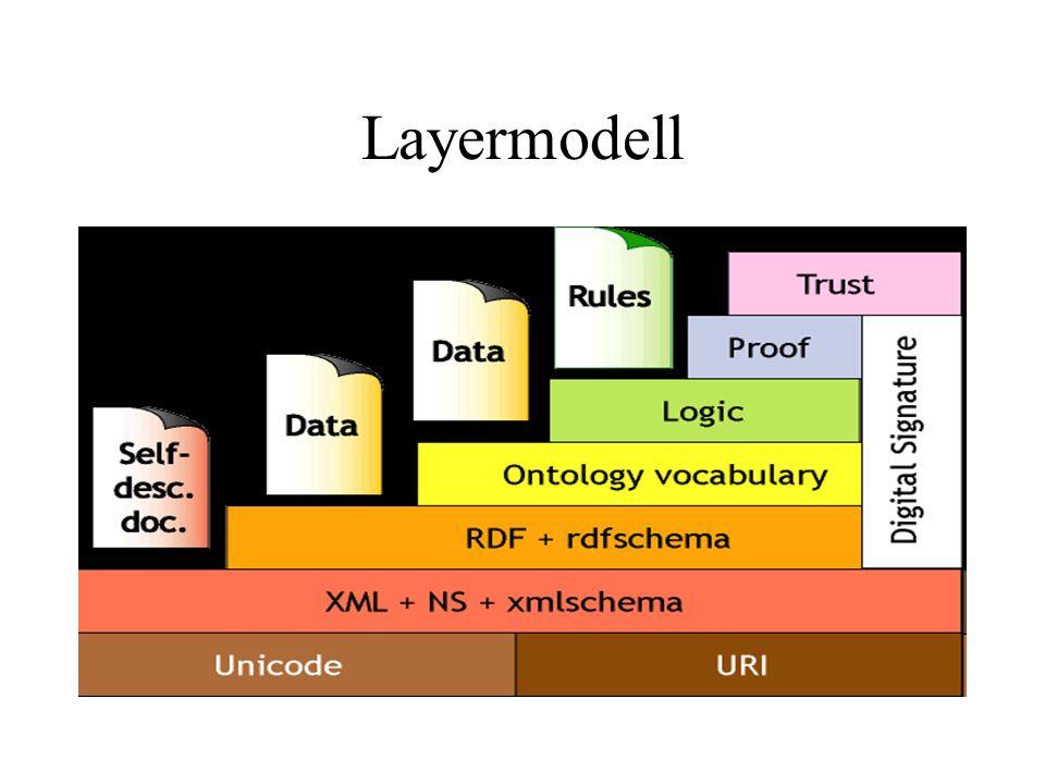 Layermodell