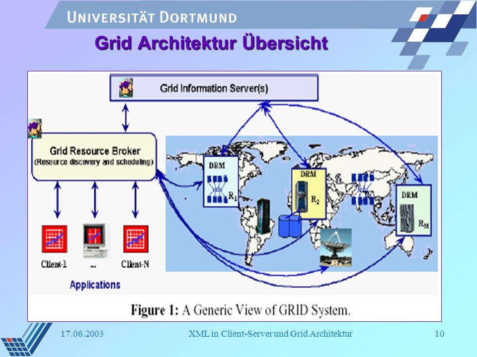 17.06.2003XML in Client-Server und Grid Architektur10 Grid Architektur Übersicht