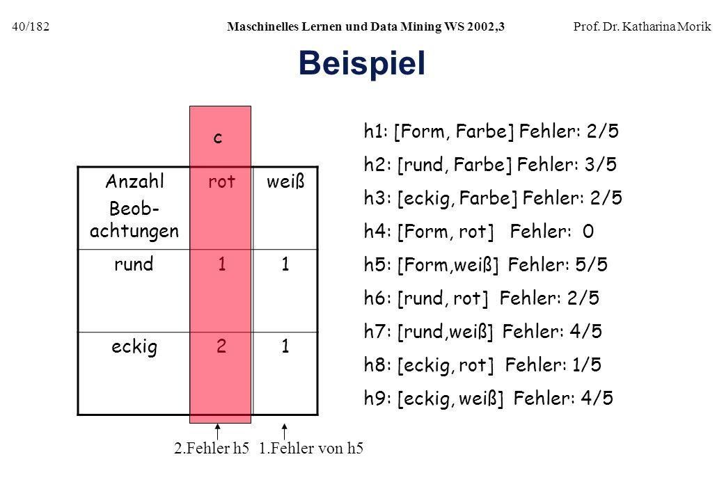 40/182Maschinelles Lernen und Data Mining WS 2002,3Prof. Dr. Katharina Morik Beispiel Anzahl Beob- achtungen rotweiß rund11 eckig21 c h1: [Form, Farbe