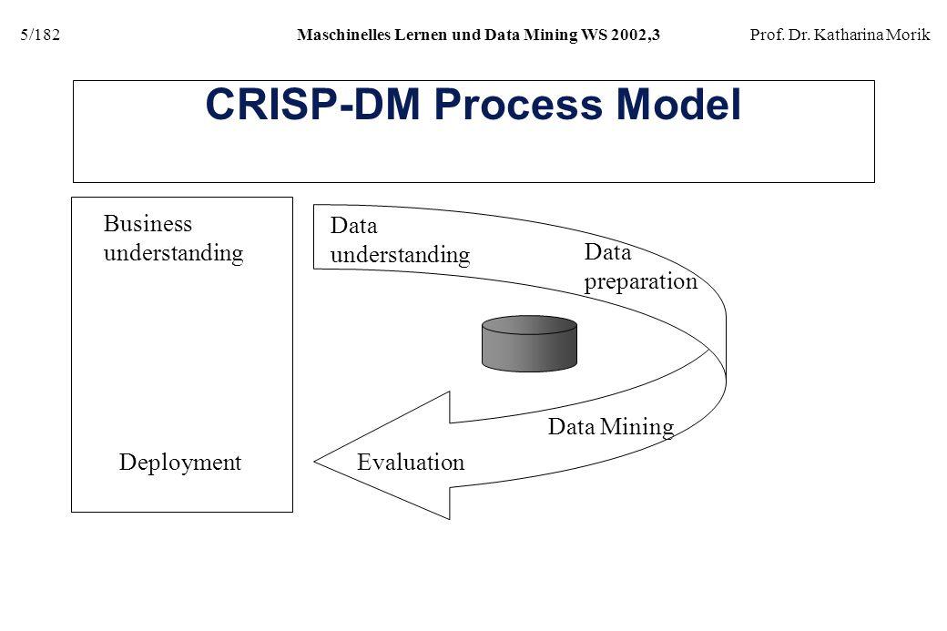 5/182Maschinelles Lernen und Data Mining WS 2002,3Prof. Dr. Katharina Morik CRISP-DM Process Model Business understanding Data understanding Data prep