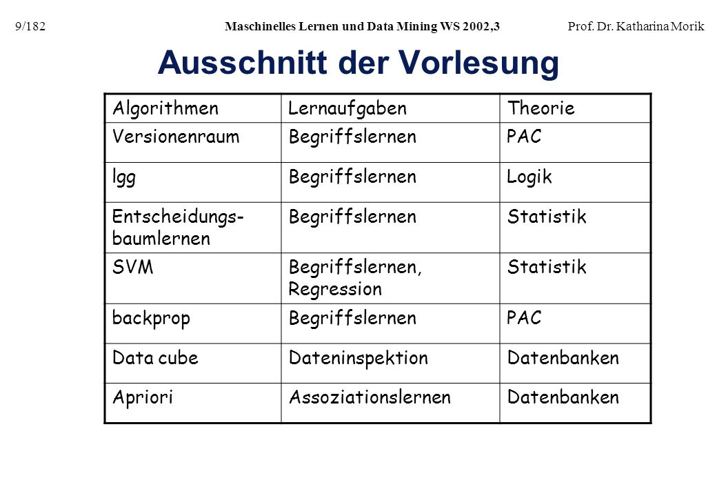 9/182Maschinelles Lernen und Data Mining WS 2002,3Prof. Dr. Katharina Morik Ausschnitt der Vorlesung AlgorithmenLernaufgabenTheorie VersionenraumBegri