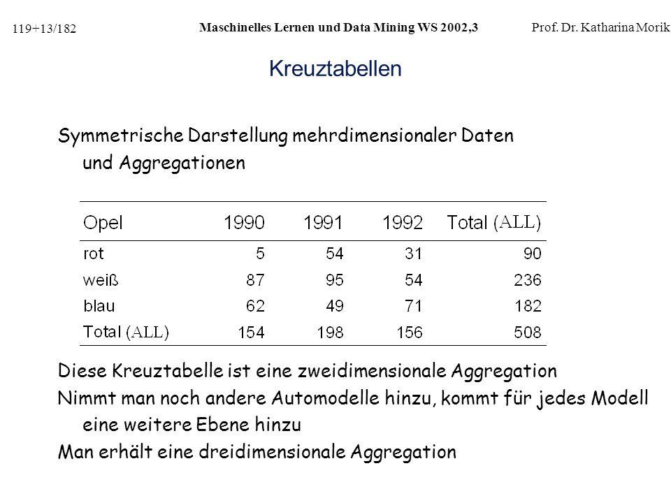 119+13/182 Maschinelles Lernen und Data Mining WS 2002,3Prof.