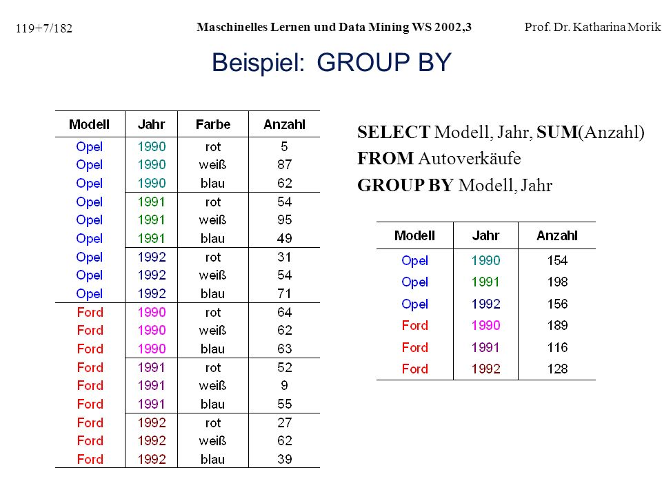 119+78/182 Maschinelles Lernen und Data Mining WS 2002,3Prof.