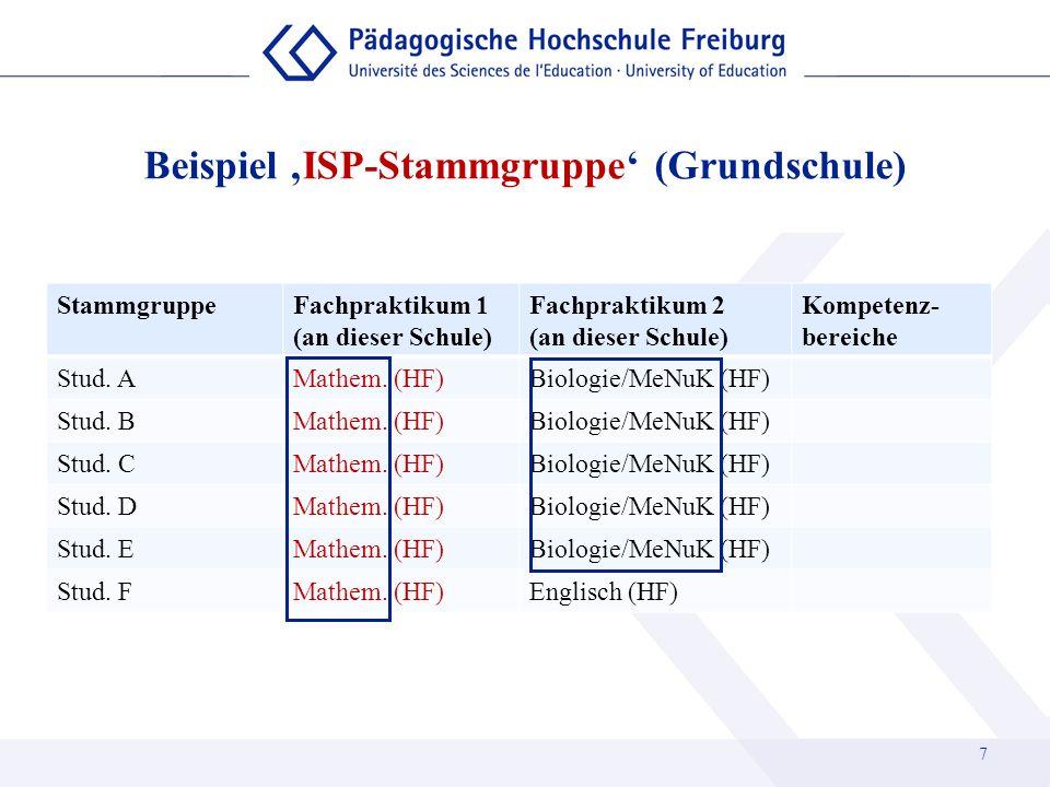 Beispiel ISP-Stammgruppe (Grundschule) StammgruppeFachpraktikum 1 (an dieser Schule) Fachpraktikum 2 (an dieser Schule) Kompetenz- bereiche Stud. AMat
