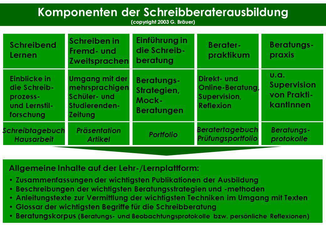 Komponenten der Schreibberaterausbildung (copyright 2003 G. Bräuer) Schreibend Lernen Einblicke in die Schreib- prozess- und Lernstil- forschung Schre