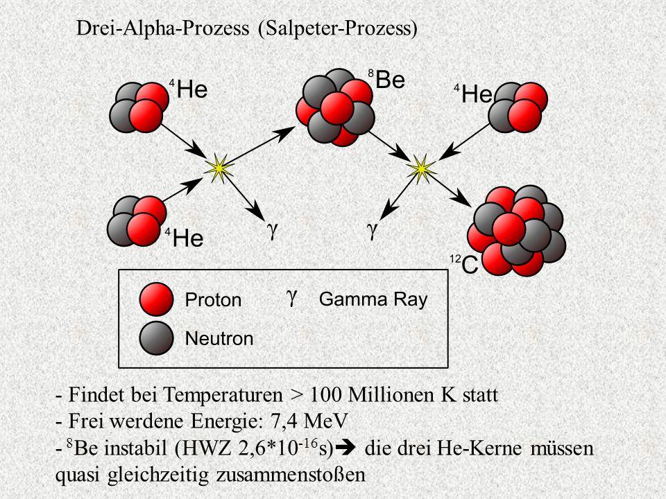 Drei-Alpha-Prozess (Salpeter-Prozess) - Findet bei Temperaturen > 100 Millionen K statt - Frei werdene Energie: 7,4 MeV - 8 Be instabil (HWZ 2,6*10 -1