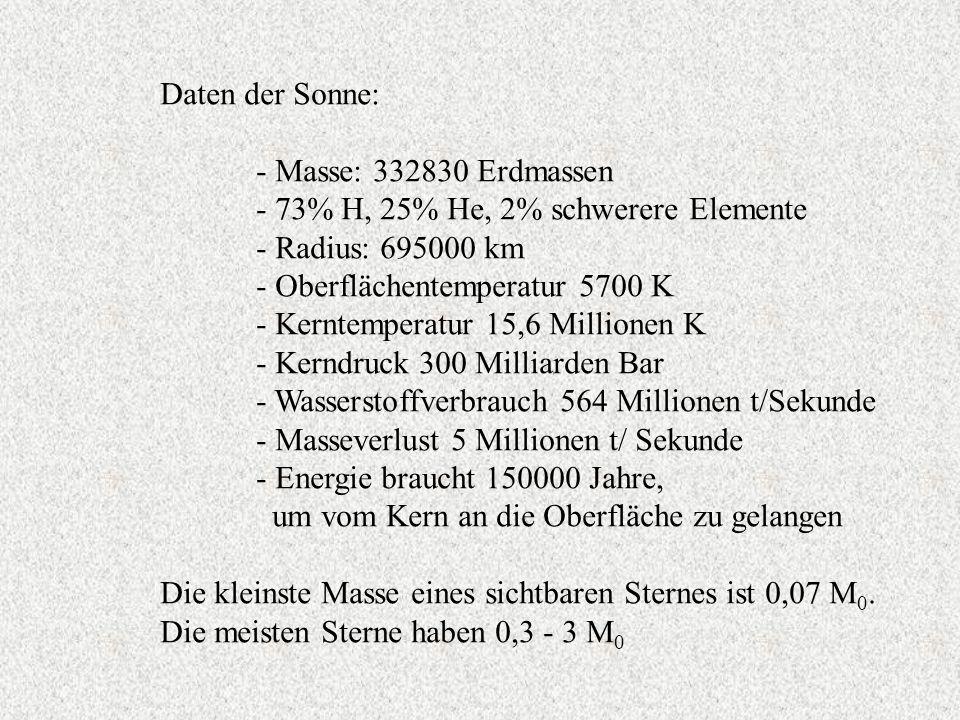 Daten der Sonne: - Masse: 332830 Erdmassen - 73% H, 25% He, 2% schwerere Elemente - Radius: 695000 km - Oberflächentemperatur 5700 K - Kerntemperatur