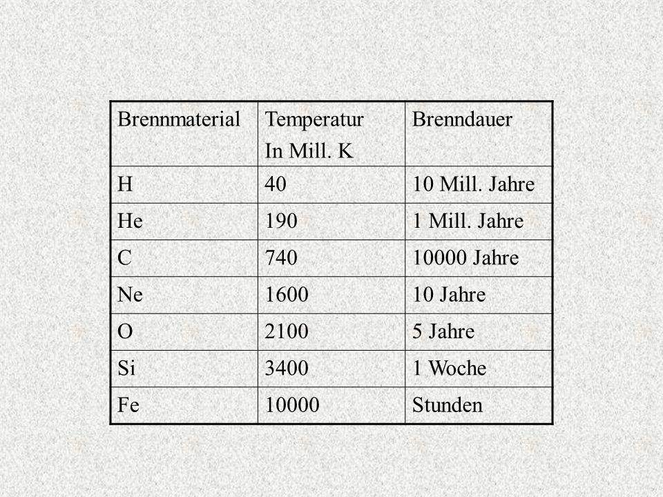 BrennmaterialTemperatur In Mill. K Brenndauer H4010 Mill. Jahre He1901 Mill. Jahre C74010000 Jahre Ne160010 Jahre O21005 Jahre Si34001 Woche Fe10000St