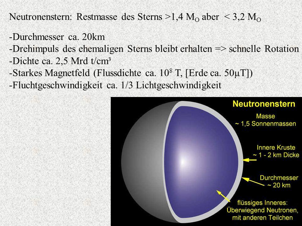 Neutronenstern: Restmasse des Sterns >1,4 M O aber < 3,2 M O -Durchmesser ca. 20km -Drehimpuls des ehemaligen Sterns bleibt erhalten => schnelle Rotat