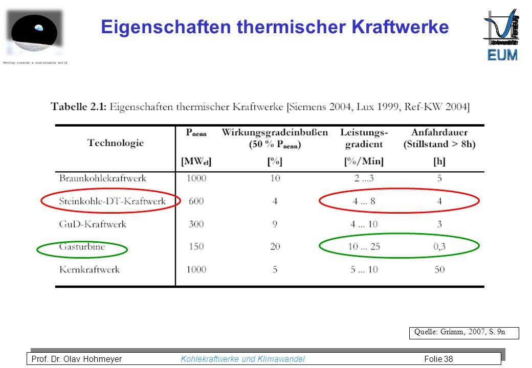 Prof.Dr. Olav Hohmeyer Kohlekraftwerke und Klimawandel Folie 38 Quelle: Grimm, 2007, S.