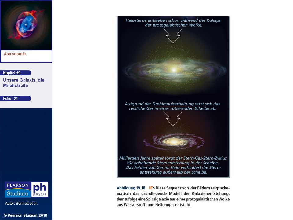 Kapitel 19 Astronomie Autor: Bennett et al. Unsere Galaxis, die Milchstraße © Pearson Studium 2010 Folie: 21