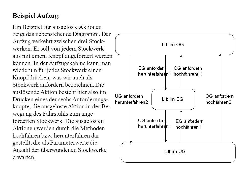 Beispiel Aufzug : Ein Beispiel für ausgelöste Aktionen zeigt das nebenstehende Diagramm. Der Aufzug verkehrt zwischen drei Stock- werken. Er soll von