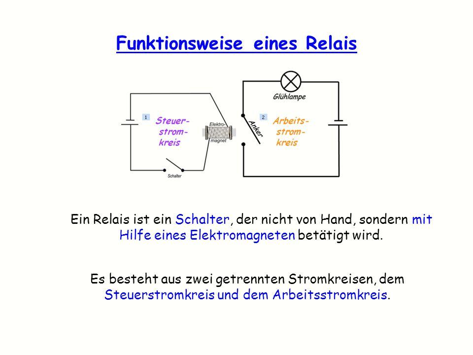 Funktionsweise eines Relais Ein Relais ist ein Schalter, der nicht von Hand, sondern mit Hilfe eines Elektromagneten betätigt wird. Es besteht aus zwe