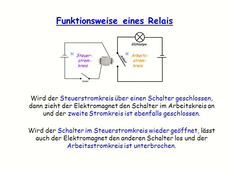 Funktionsweise eines Relais Wird der Steuerstromkreis über einen Schalter geschlossen, dann zieht der Elektromagnet den Schalter im Arbeitskreis an un