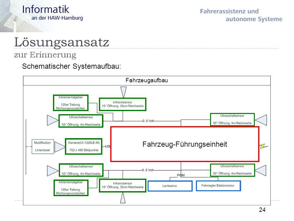 Lösungsansatz zur Erinnerung 24 Schematischer Systemaufbau: Fahrzeug-Führungseinheit Fahrzeugaufbau