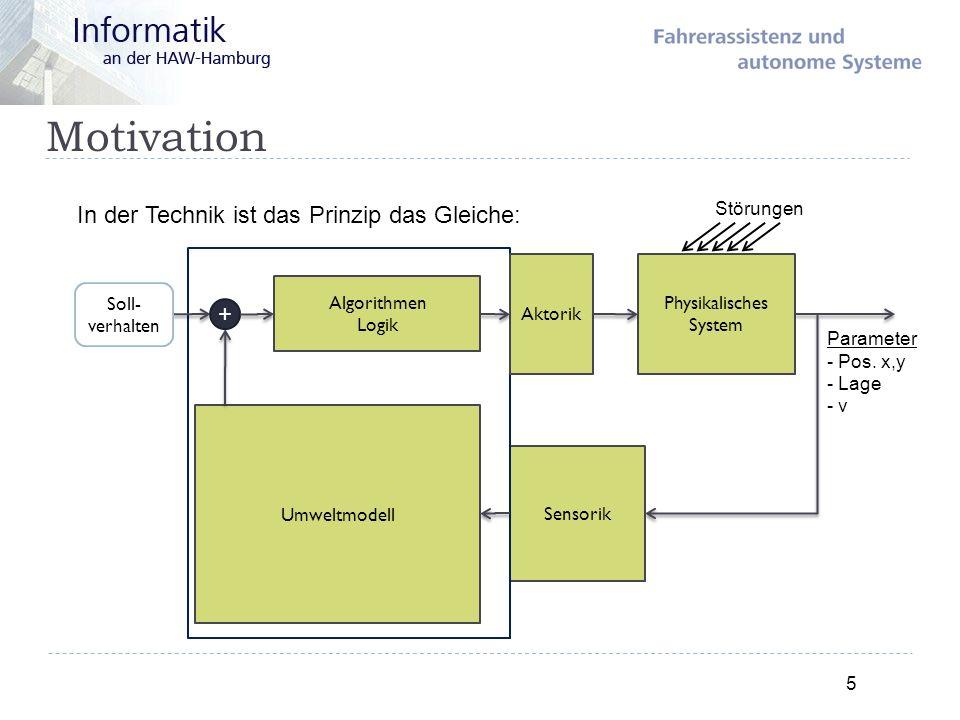 Motivation 5 In der Technik ist das Prinzip das Gleiche: Sensorik Umweltmodell Aktorik Algorithmen Logik Physikalisches System Parameter - Pos. x,y -