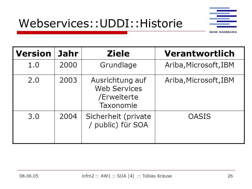 08.06.05infm2 :: AW1 :: SOA (4) :: Tobias Krause26 Webservices::UDDI::Historie VersionJahrZieleVerantwortlich 1.02000GrundlageAriba,Microsoft,IBM 2.02003Ausrichtung auf Web Services /Erweiterte Taxonomie Ariba,Microsoft,IBM 3.02004Sicherheit (private / public) für SOA OASIS