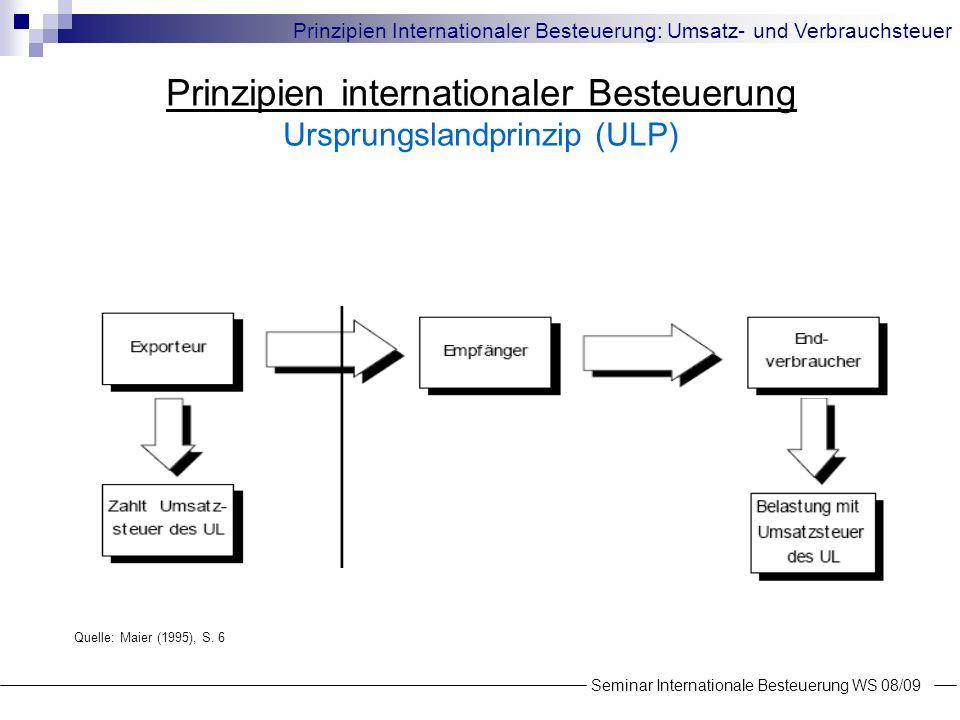 Steuerwirkung von Verbrauchssteuern Auswirkungen auf die Produktionsallokation Modelannahmen: ein homogenes, handelbares Gut, dessen Produktion sowie der Absatz im In- und Ausland möglich ist Arbeitsnachfrage F(L) = 1/p, F(L *) = 1/p * Kostenfunktion des Unternehmens K(y)=VK(y)+F Gewinnmaximierungsverhalten der Unternehmen: G = p · y – K(y) mit maxG(y)=p - dK(y)/dy Steuersätze t für Inland und t* für Ausland Seminar Internationale Besteuerung WS 08/09 Prinzipien Internationaler Besteuerung: Umsatz- und Verbrauchsteuer