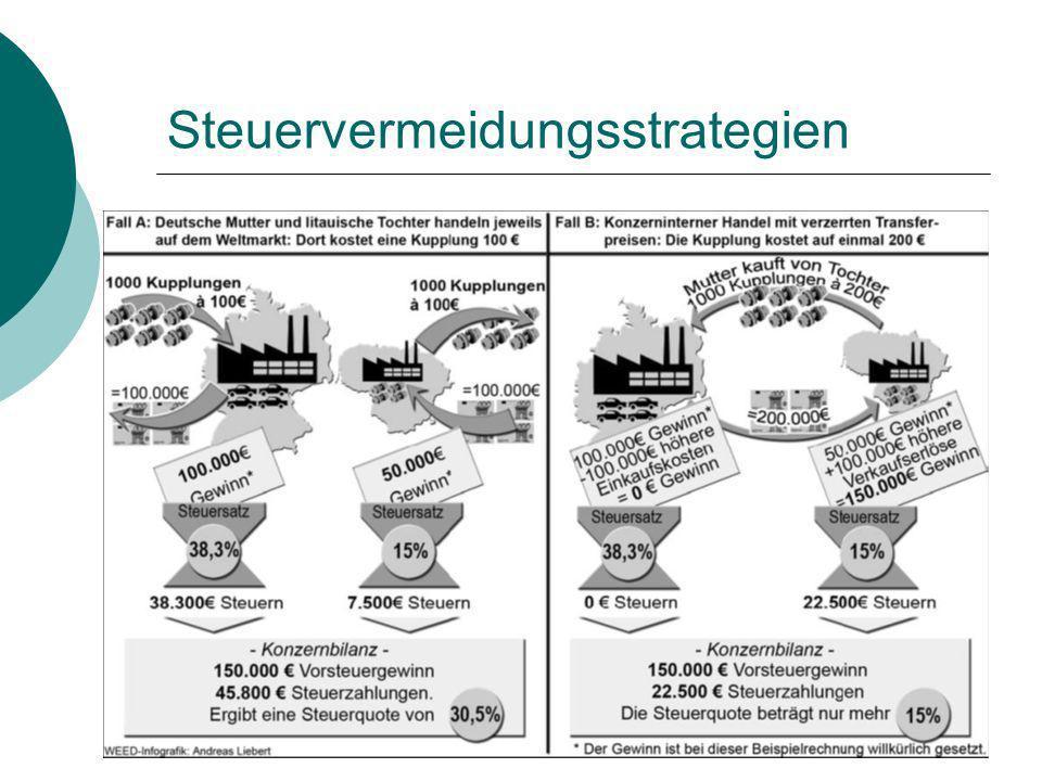 Steuervermeidungsstrategien