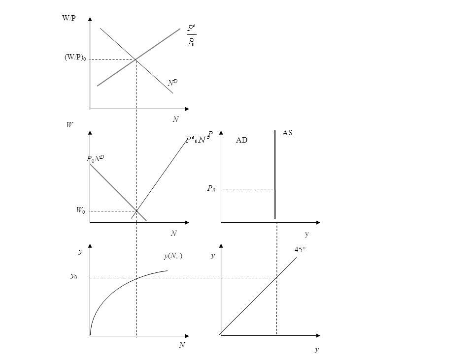 P AS AD y 45° N y0 y0 y(N, ) y W P0NDP0ND NDND W/P (W/P) 0 y yN N W0W0 P0P0