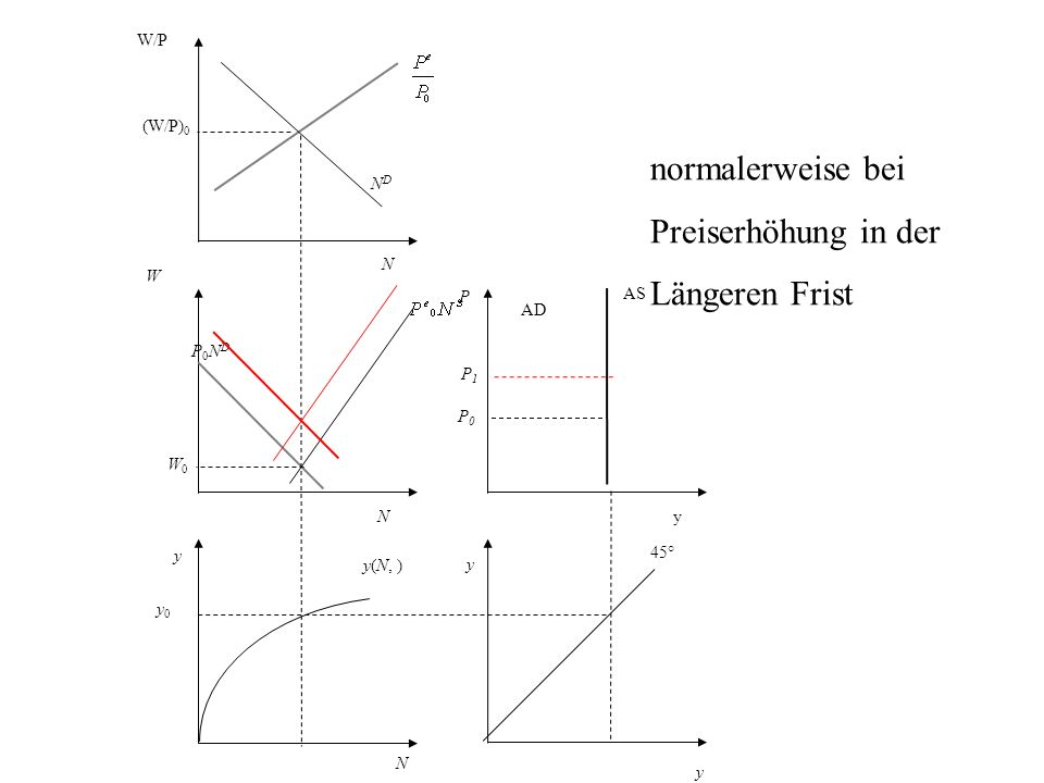 P AS AD y 45° N y0 y0 y(N, ) y W P0NDP0ND NDND W/P (W/P) 0 y yN N W0W0 P0P0 normalerweise bei Preiserhöhung in der Längeren Frist P1P1