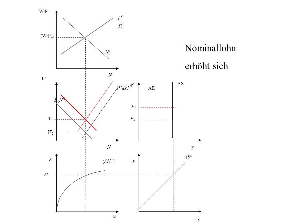 P AS AD y 45° N y0 y0 y(N, ) y W P0NDP0ND NDND W/P (W/P) 0 y yN N W0W0 P0P0 Nominallohn erhöht sich W1W1 P1P1