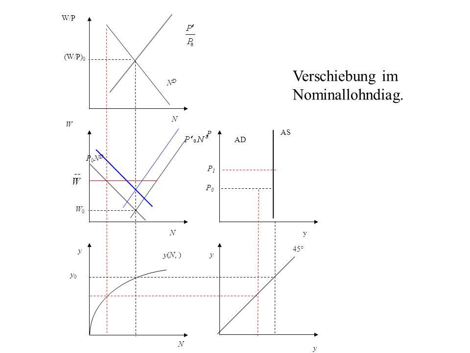 P AS AD y 45° N y0 y0 y(N, ) y W P0NDP0ND NDND W/P (W/P) 0 y yN N W0W0 P0P0 Verschiebung im Nominallohndiag.