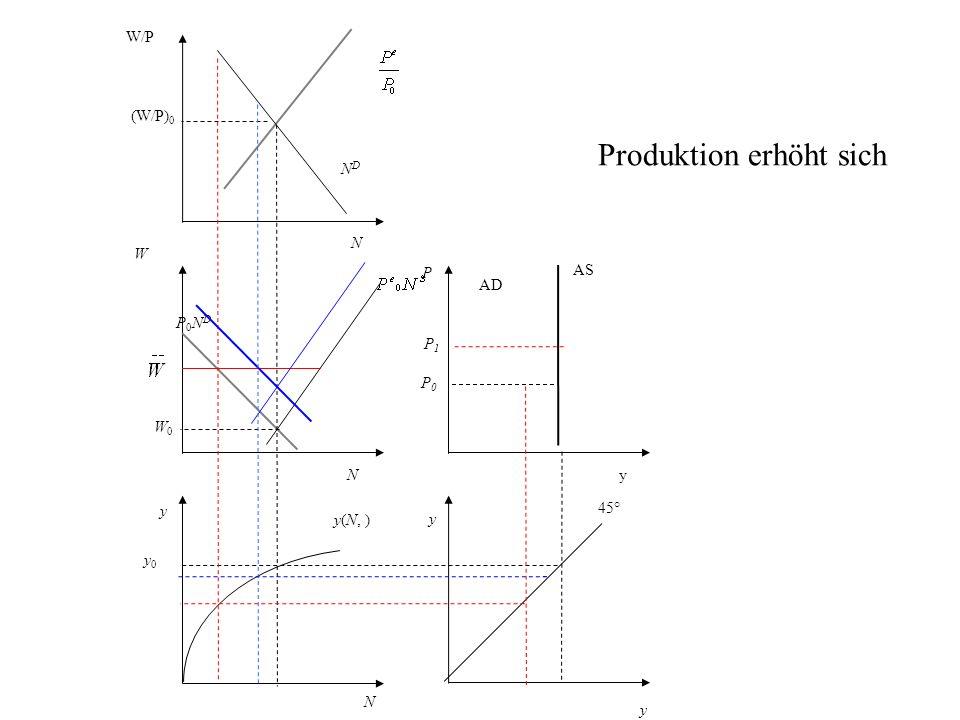 P AS AD y 45° N y0 y0 y(N, ) y W P0NDP0ND NDND W/P (W/P) 0 y yN N W0W0 P0P0 Produktion erhöht sich P1P1