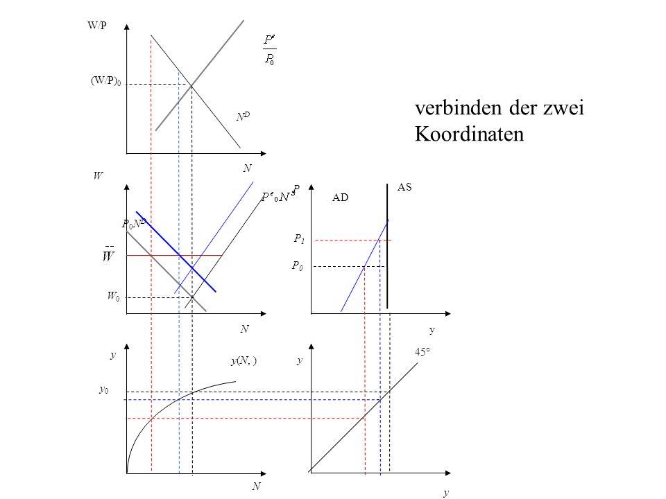 P AS AD y 45° N y0 y0 y(N, ) y W P0NDP0ND NDND W/P (W/P) 0 y yN N W0W0 P0P0 verbinden der zwei Koordinaten P1P1