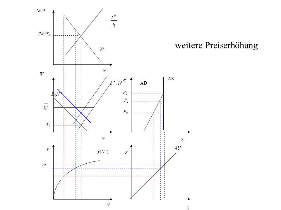 P AS AD y 45° N y0 y0 y(N, ) y W P0NDP0ND NDND W/P (W/P) 0 y yN N W0W0 P0P0 weitere Preiserhöhung P1P1 P2P2