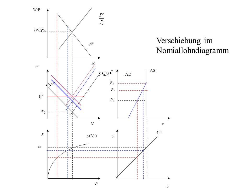 P AS AD y 45° N y0 y0 y(N, ) y W P0NDP0ND NDND W/P (W/P) 0 y yN N W0W0 P0P0 Verschiebung im Nomiallohndiagramm P1P1 P2P2