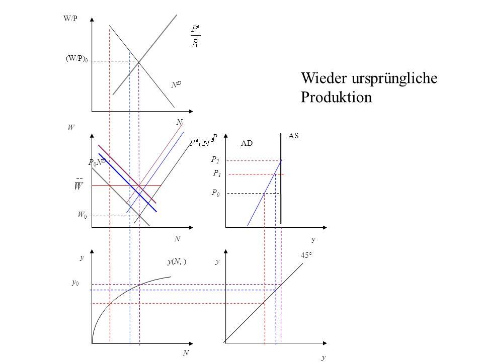 P AS AD y 45° N y0 y0 y(N, ) y W P0NDP0ND NDND W/P (W/P) 0 y yN N W0W0 P0P0 Wieder ursprüngliche Produktion P1P1 P2P2