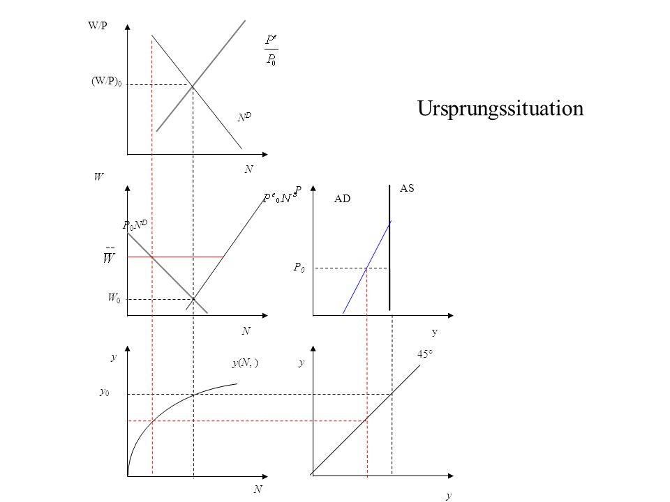 P AS AD y 45° N y0 y0 y(N, ) y W P0NDP0ND NDND W/P (W/P) 0 y yN N W0W0 P0P0 Ursprungssituation