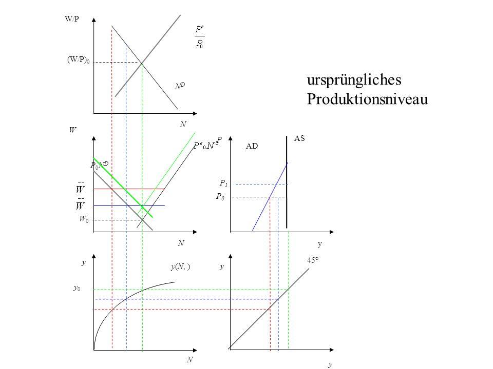 P AS AD y 45° N y0 y0 y(N, ) y W P0NDP0ND NDND W/P (W/P) 0 y yN N W0W0 P0P0 ursprüngliches Produktionsniveau P1P1