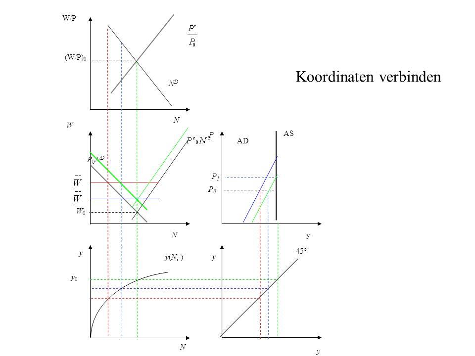 P AS AD y 45° N y0 y0 y(N, ) y W P0NDP0ND NDND W/P (W/P) 0 y yN N W0W0 P0P0 Koordinaten verbinden P1P1