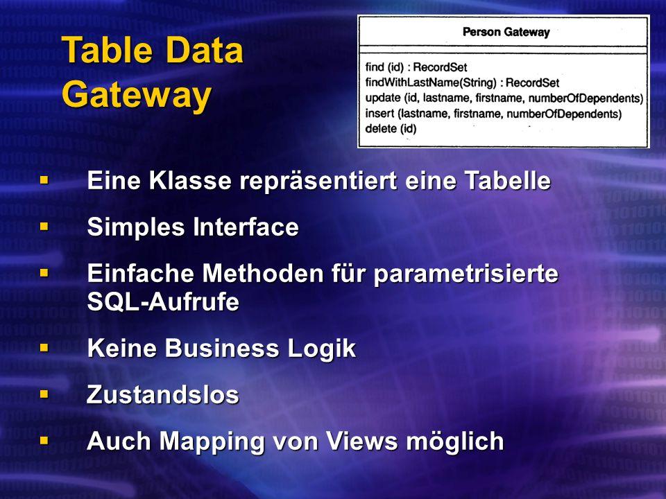 Table Data Gateway Eine Klasse repräsentiert eine Tabelle Eine Klasse repräsentiert eine Tabelle Simples Interface Simples Interface Einfache Methoden für parametrisierte SQL-Aufrufe Einfache Methoden für parametrisierte SQL-Aufrufe Keine Business Logik Keine Business Logik Zustandslos Zustandslos Auch Mapping von Views möglich Auch Mapping von Views möglich