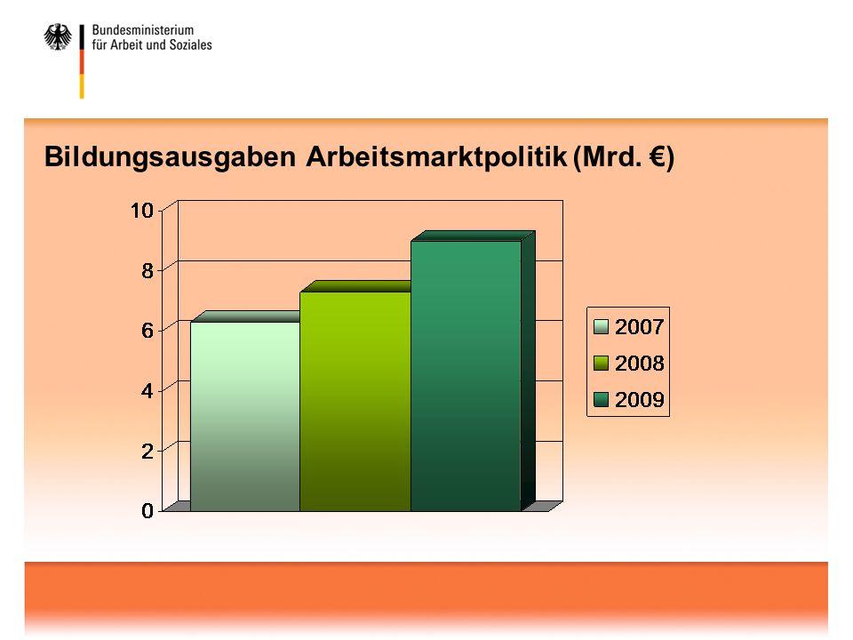 Bildungsausgaben Arbeitsmarktpolitik (Mrd. )