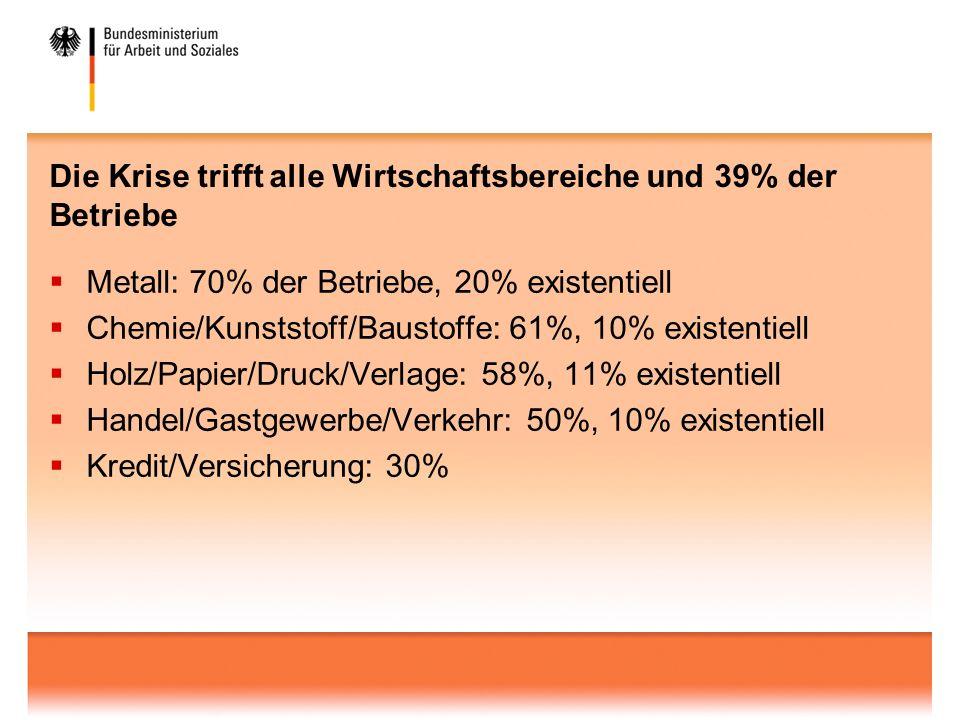 Die Krise trifft alle Wirtschaftsbereiche und 39% der Betriebe Metall: 70% der Betriebe, 20% existentiell Chemie/Kunststoff/Baustoffe: 61%, 10% existentiell Holz/Papier/Druck/Verlage: 58%, 11% existentiell Handel/Gastgewerbe/Verkehr: 50%, 10% existentiell Kredit/Versicherung: 30%