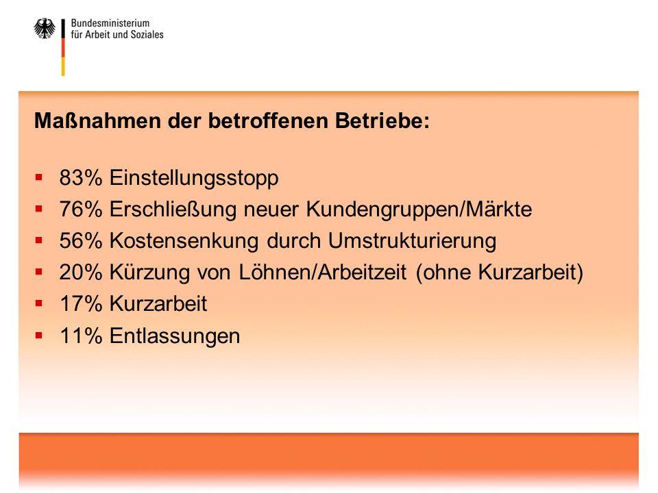 Anzeigen für Kurzarbeit und Leistungsempfänger von Kurzarbeitergeld - nach § 170 SGB III 1) -