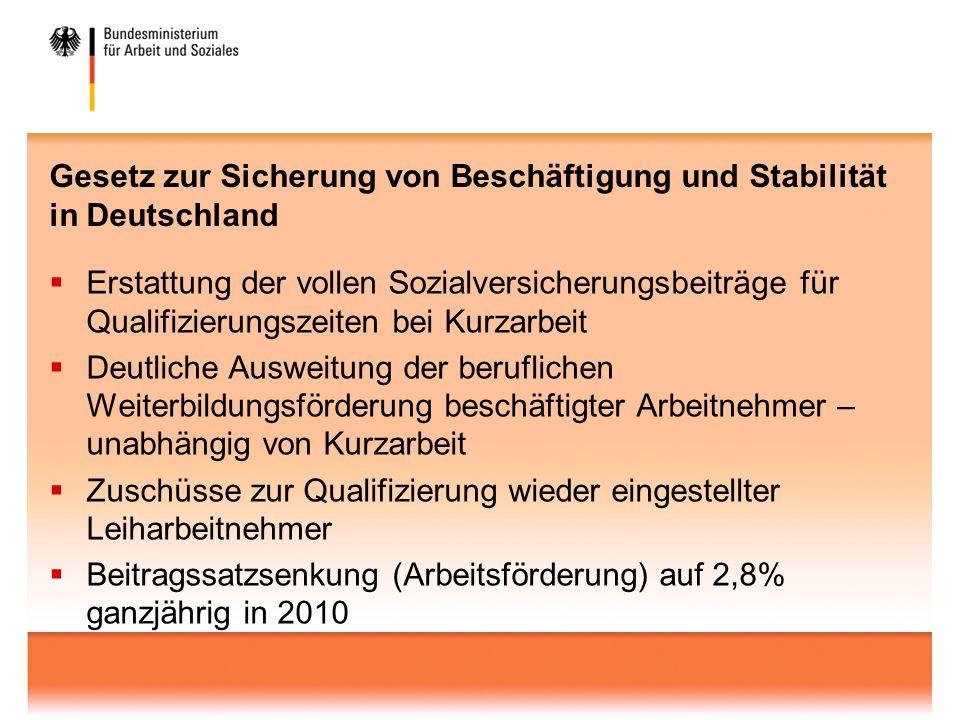 Gesetz zur Sicherung von Beschäftigung und Stabilität in Deutschland Erstattung der vollen Sozialversicherungsbeiträge für Qualifizierungszeiten bei Kurzarbeit Deutliche Ausweitung der beruflichen Weiterbildungsförderung beschäftigter Arbeitnehmer – unabhängig von Kurzarbeit Zuschüsse zur Qualifizierung wieder eingestellter Leiharbeitnehmer Beitragssatzsenkung (Arbeitsförderung) auf 2,8% ganzjährig in 2010