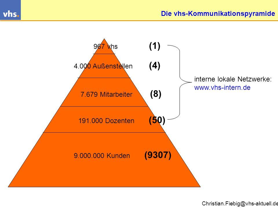 Christian.Fiebig@vhs-aktuell.de Digitale Kommunikation in der vhs Mitarbeiter Dozenten Leitung motivieren motiviert