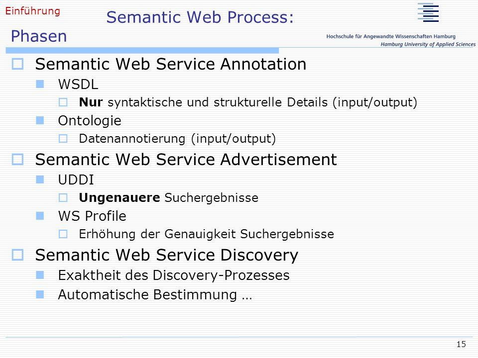 15 Semantic Web Process: Phasen Semantic Web Service Annotation WSDL Nur syntaktische und strukturelle Details (input/output) Ontologie Datenannotieru