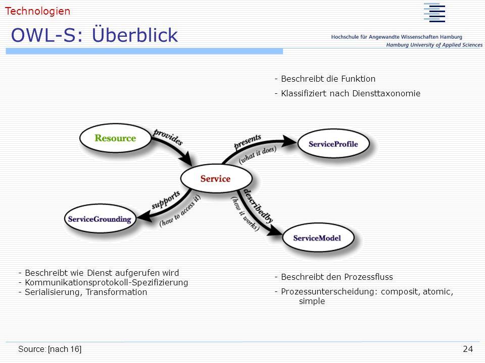 24 OWL-S: Überblick Source: [nach 16] Technologien - Beschreibt wie Dienst aufgerufen wird - Kommunikationsprotokoll-Spezifizierung - Serialisierung,