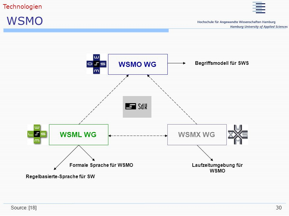 30 WSMO Source: [18] Technologien WSMO WG WSMX WGWSML WG Begriffsmodell für SWS Formale Sprache für WSMO Regelbasierte-Sprache für SW Laufzeitumgebung