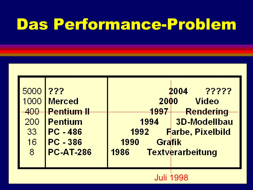 Das Performance-Problem Juli 1998