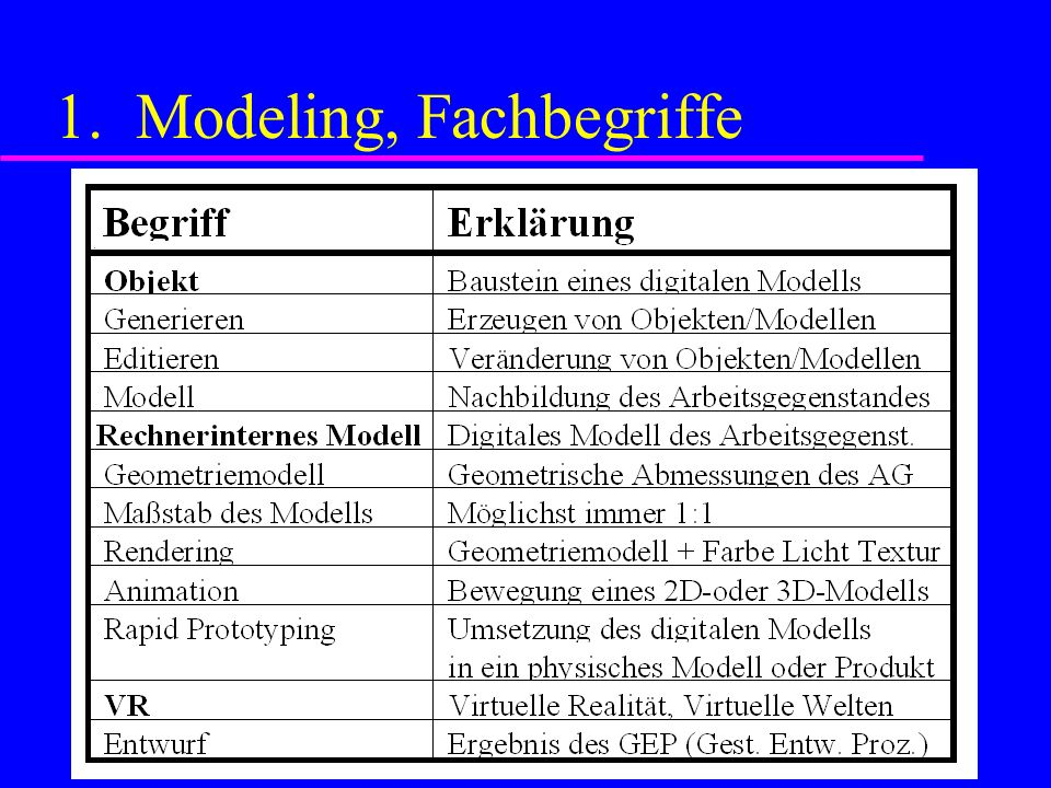 1. Modeling, Fachbegriffe