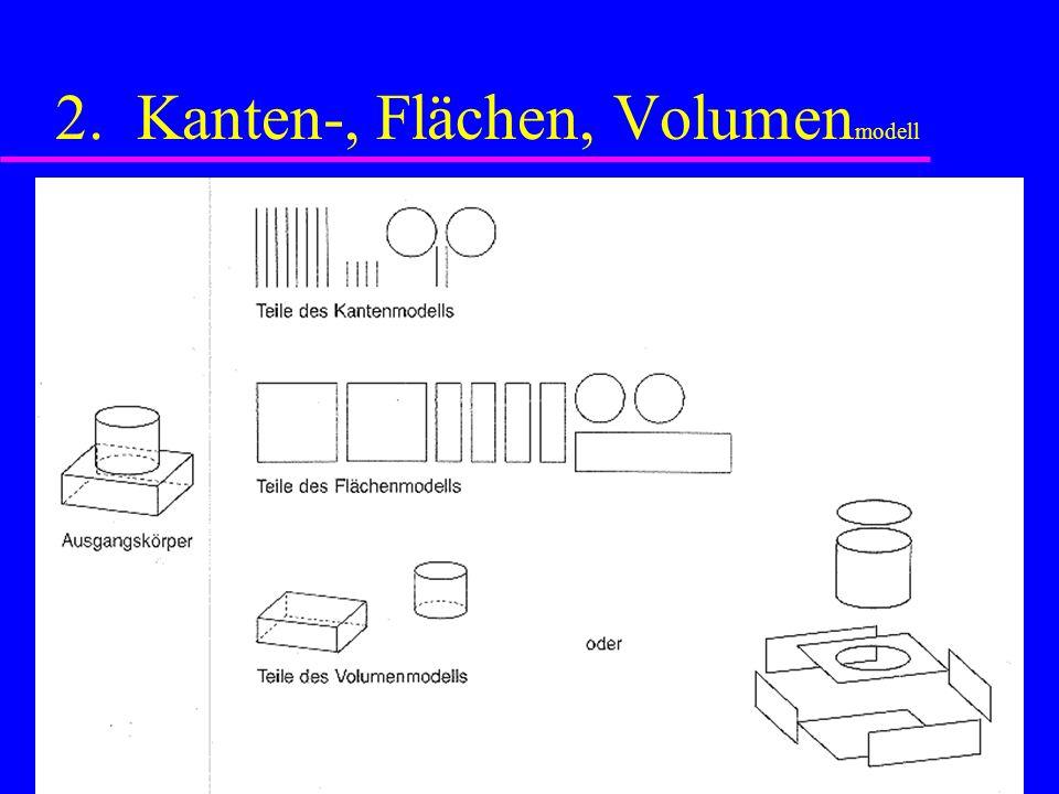 2. Kanten-, Flächen, Volumen modell