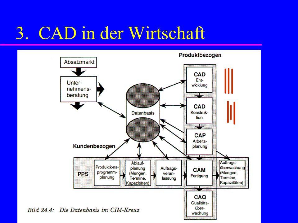3. CAD in der Wirtschaft