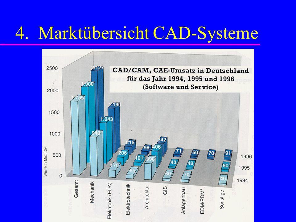 4. Marktübersicht CAD-Systeme