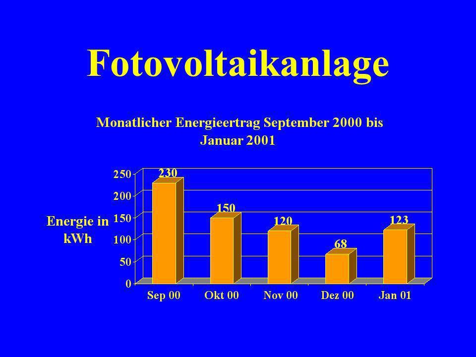 Fotovoltaikanlage Die elektronische Messeinrichtung erfasst rund um die Uhr 5 verschiedene Werte. Die Projektgruppe visualisiert sie in Diagrammen